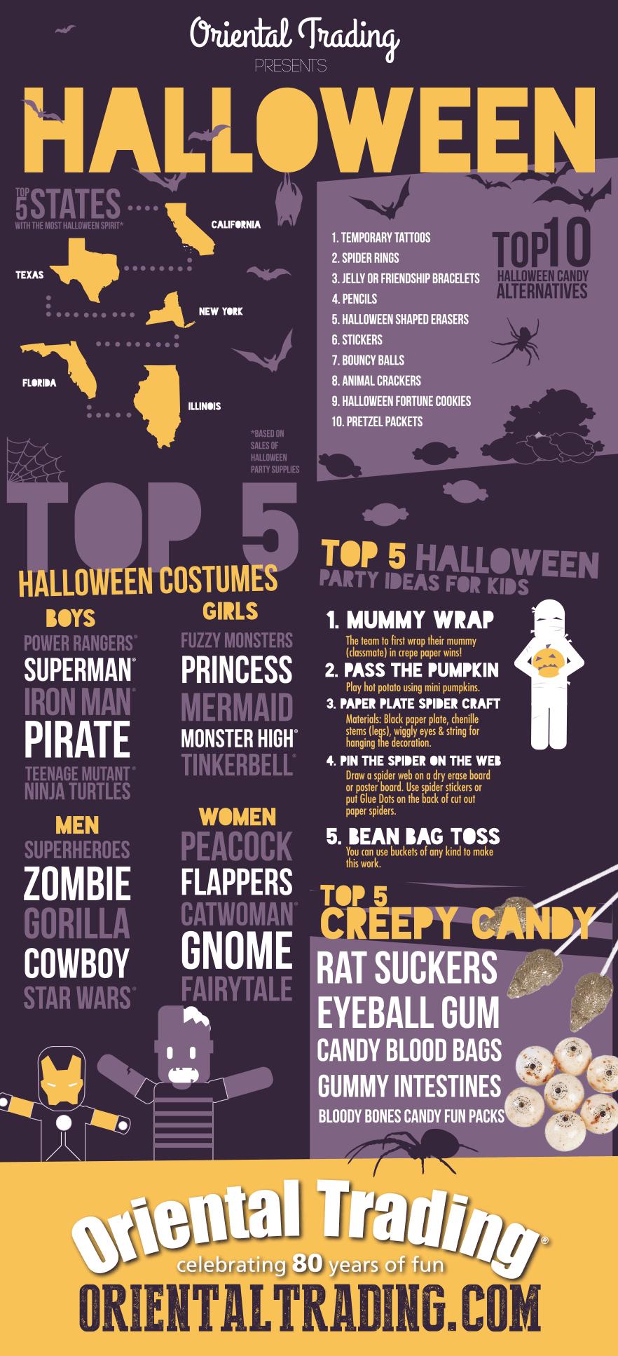 halloween fun facts & ghoulishly good ideasorientaltrading